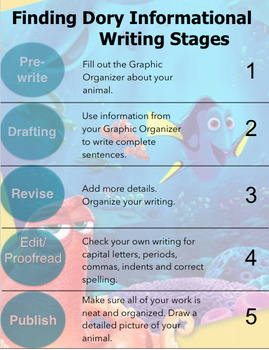 Finding Dory Informational Writing Stages