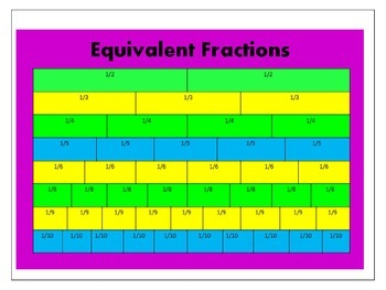 Finding Equivalent Fractions Powerpoint