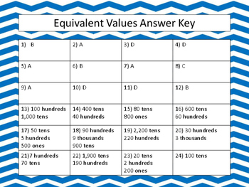 Finding Equivalent Values For Numbers Up To The TEN THOUSANDS Place