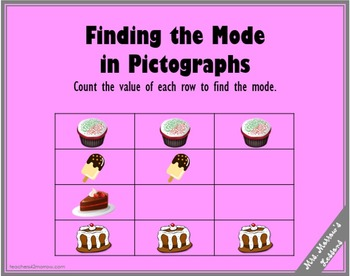 Finding Mode in Pictographs