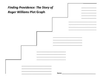 Finding Providence : The Story of Roger Williams Plot Graph - Avi