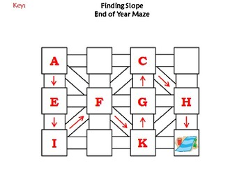 Finding Slope Activity: End of Year/ Summer Math Maze