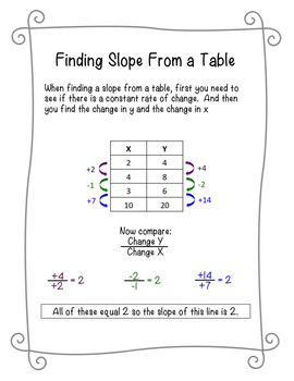 Finding Slope From a Graph and a Table Cheat Sheets/ReferenceSheets