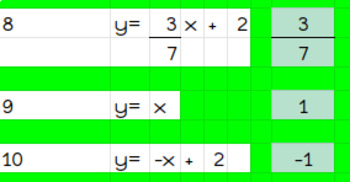 Finding Slope From an Equation