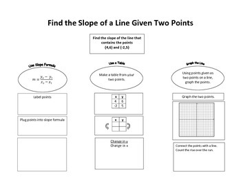 Finding Slope Given Two Points Graphic Organizer