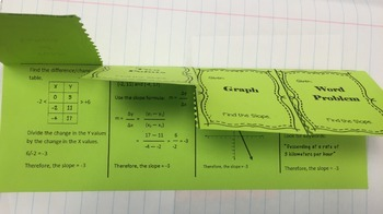 Finding the Slope of a Line Notes Foldable
