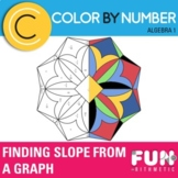 Finding Slope Using a Graph