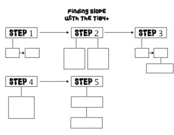 Finding Slope/Y-intercept TI84+ Steps