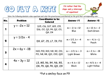 Finding Slope and Y-intercept through equations Coloring Activity