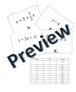 Finding Slope and Y-intercepts from Equations Activity