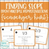 Finding Slope from Multiple Representations Scavenger Hunt