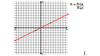Finding Slope from a Graph Practice PowerPoint