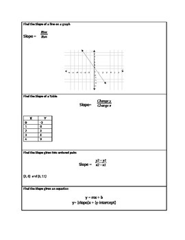 Finding Slope in Different Representations Graphic Organizer
