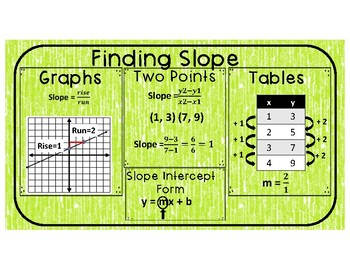 Finding Slopes Reference Sheet