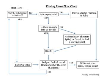 Finding Zeros Flow Chart