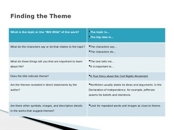Finding and Understanding Theme in Literature