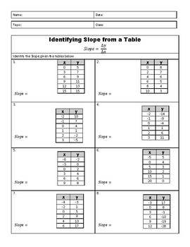 Finding Slope From Tables Worksheets Teaching Resources Tpt