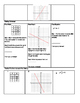 Finding slope and y-intercept from tables, graphs, equations notes