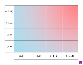 Finding the Midpoint (Heat Map)