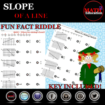 Finding the Slope of a Line Fun Fact Riddle