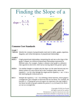 Finding the Slope of a Line (from a graph and from two points) Lessons