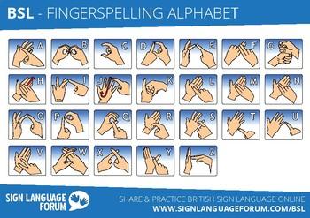 Fingerspelling Alphabet - British Sign Language (BSL)