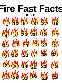 Fire Fast Facts