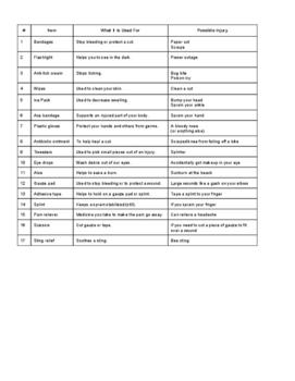 First Aid Kit Supply List
