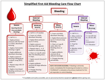 First Aid - Simplified Bleeding Care Flow Chart