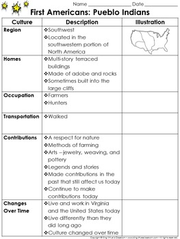 First Americans: Pueblo Indians Study Guide Outline - Culture - King Virtue