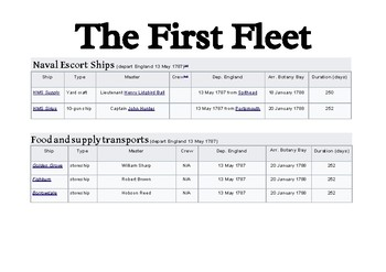 First Australian Contact -Glossary & Ship details (Year 4)