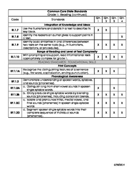 First Grade Common Core English Language Arts AND Math Curriculum Map