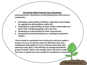 First Grade C.C. Math Standards Mastery Checklist