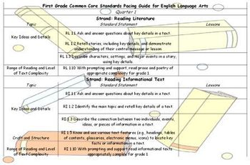 First Grade Common Core Standards Language Arts Pacing Guide First Quarter