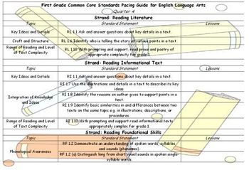 First Grade Common Core Standards Language Arts Pacing Guide Fourth Quarter