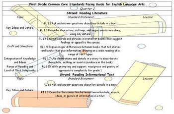 First Grade Common Core Standards Language Arts Pacing Guide Second Quarter