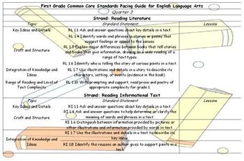 First Grade Common Core Standards Language Arts Pacing Guide Third Quarter