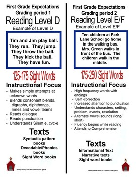 First Grade Curriculum Flyer For Parents By Tammy Sboray Tools For