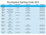 First Grade Developmental Spelling Guide {Editable}