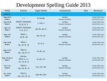 First Grade Developmental Spelling Guide {Editable}