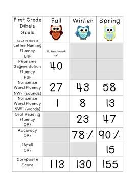 First Grade Dibels goals