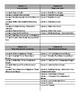 First Grade Go Math Chapter Lists