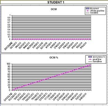 First Grade Progress Monitoring Math Template