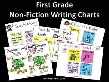 First Grade Non-Fiction Writing Anchor Charts (Lucy Calkins Inspired)