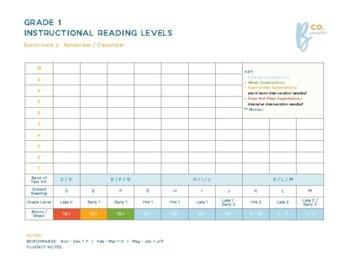 First Grade Reading Benchmark Assessment Data Tracker