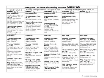 First Grade Reading Wonders Lesson Plans and Extra Activities Unit 5 Week 5