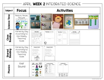 First Grade Science for April: Farm, Recycling, Life Cycles, and Rainforest
