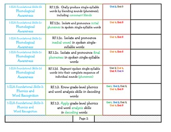 First Grade Teacher Checklists for Common Core Standards (With Units Listed)