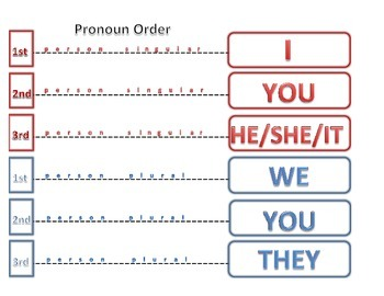 First Person Pronoun Order, simple visual/worksheet, younger ages