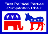 First Political Parties Comparison Chart